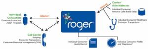 Roger Diagram
